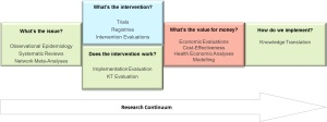integrated clinical research diagram